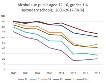 No further drop in alcohol use pupils aged 12-16
