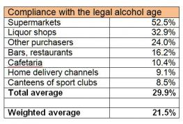 Compliance with legal age limit now 21.5%