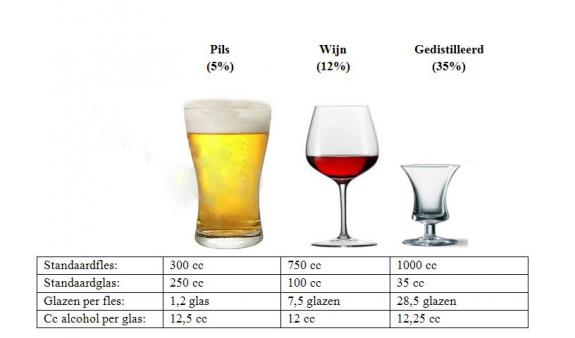hoe slecht is alcohol